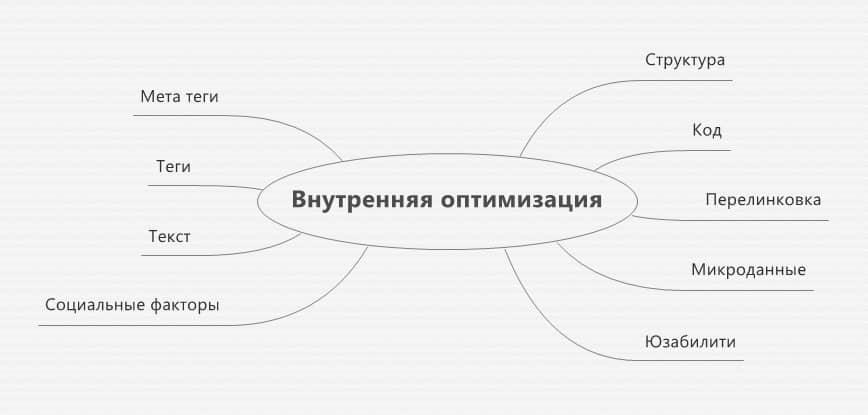 onsiteoptimization