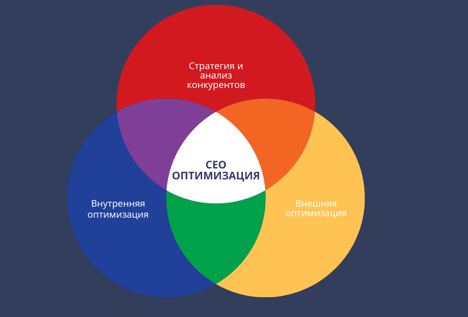 из чего состоит сео оптимизация сайта пример