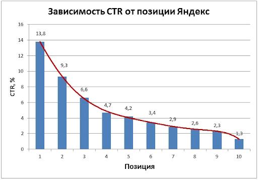 поисковое продвижение в яндекс зависимость CTR от позиции в ТОП-10