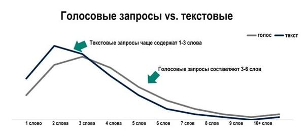 разница между текстовым и голосовым запросом
