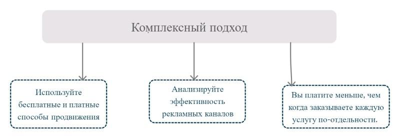 Комплексный подход в продвижении бизнеса