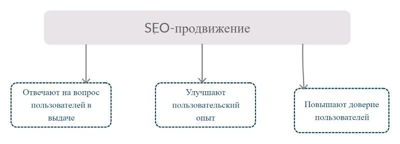 способы продвижения бизнеса в интернете - сео