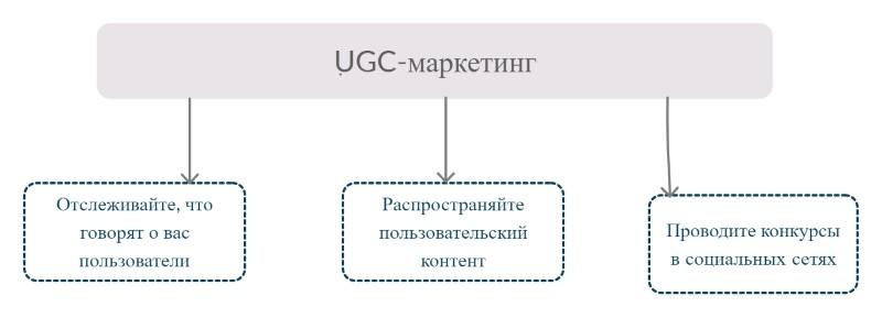 UGC-маркетинг